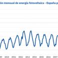 /COMUNICAE/ La fotovoltaica en España no para de batir récords. Solo basta con mirar la evolución de la producción y la capacidad instalada de los últimos meses para ver que […]