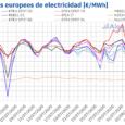 /COMUNICAE/ Los futuros de electricidad de los mercados europeos registraron una tendencia al alza, empujados por los repuntes en los precios del gas y el Brent, que van remontando lentamente, […]